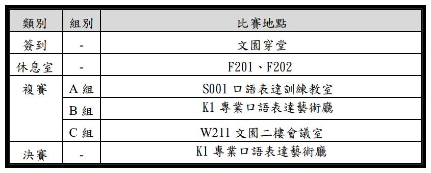 類別 組別 比賽地點 簽到 - 文園穿堂 休息室 - F201、F202 複賽 A 組 S001 口語表達訓練教室 B 組 K1 專業口語表達藝術廳 C 組 W211 文園二樓會議室 決賽 - K1 專業口語表達藝術廳