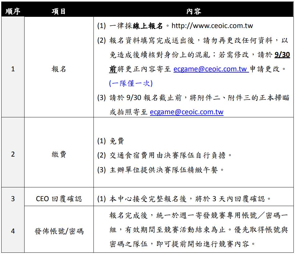 順序 項目 內容 1 報名 (1) 一律採線上報名。http://www.ceoic.com.tw (2) 報名資料填寫完成送出後,請勿再更改任何資料,以 免造成後續核對身份上的混亂;若需修改,請於 9/30 前將更正內容寄至 ecgame@ceoic.com.tw 申請更改。 (一隊僅一次) (3) 請於 9/30 報名截止前,將附件二、附件三的正本掃瞄 或拍照寄至 ecgame@ceoic.com.tw 2 繳費 (1) 免費 (2) 交通食宿費用由決賽隊伍自行負擔。 (3) 主辦單位提供決賽隊伍精緻午餐。 3 CEO 回覆確認 (1) 本中心接受完整報名後,將於 3 天內回覆確認。 4 發佈帳號/密碼 報名完成後,統一於週一寄發競賽專用帳號/密碼一 組,有效期間至競賽活動結束為止。優先取得帳號與 密碼之隊伍,即可提前開始進行競賽內容。