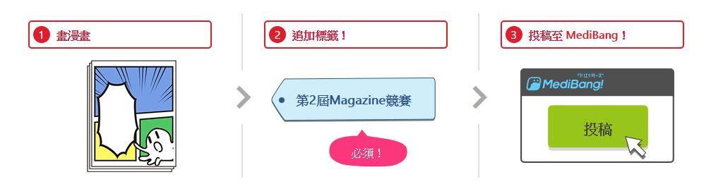 畫漫畫 2 追加標籤! 第2屆Magazine競賽 必須! 3 投稿至 MediBang! 投稿