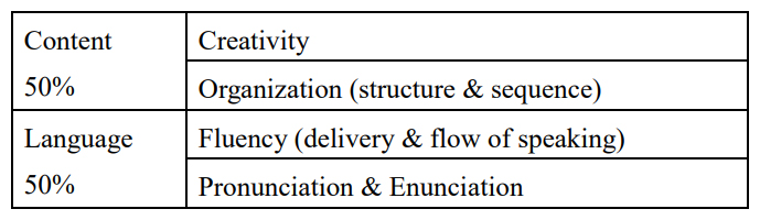 Content 50% Creativity Organization (structure & sequence) Language 50% Fluency (delivery & flow of speaking) Pronunciation & Enunciation