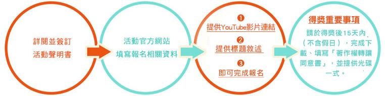 2015 臺灣民宿遊「好客民宿」宣傳影片大募集-如何完成報名
