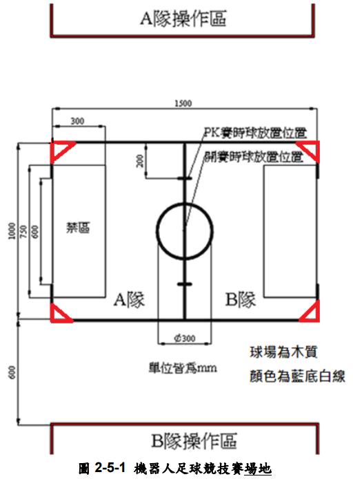 圖 2-5-1 機器人足球競技賽場地