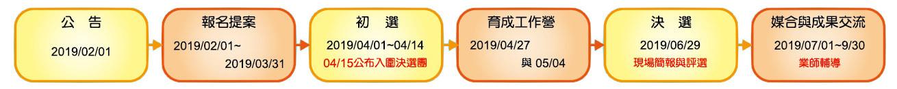 社會創新實踐家 2019 TiC100 社會創業遴選 時程規畫