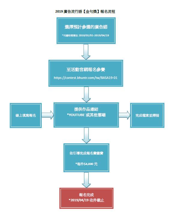 2019廣告流行語金句獎-報名流程