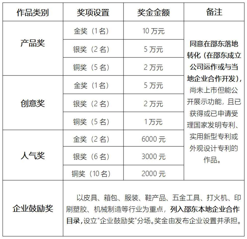 2019邵東首屆工業設計大賽-獎項設置