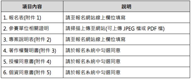 2019第二屆「未來教育・臺灣100」徵選 應繳資料