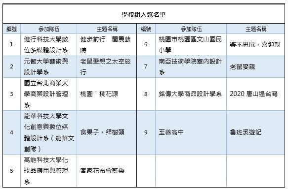 2020桃園閩南文化節.藝閣vs踩街競賽 入選團隊 學校組