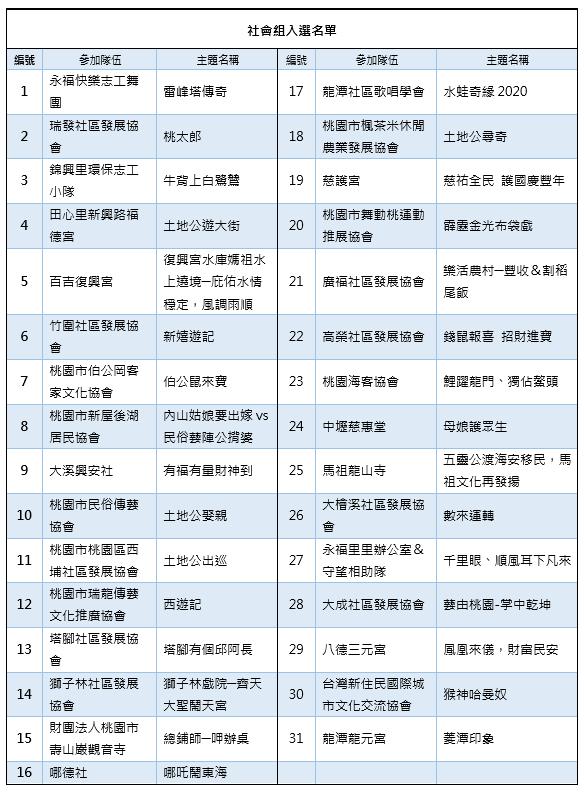 2020桃園閩南文化節.藝閣vs踩街競賽 入選團隊 社會組